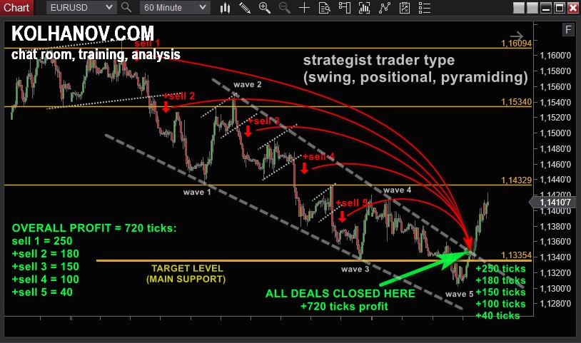 strategist trader