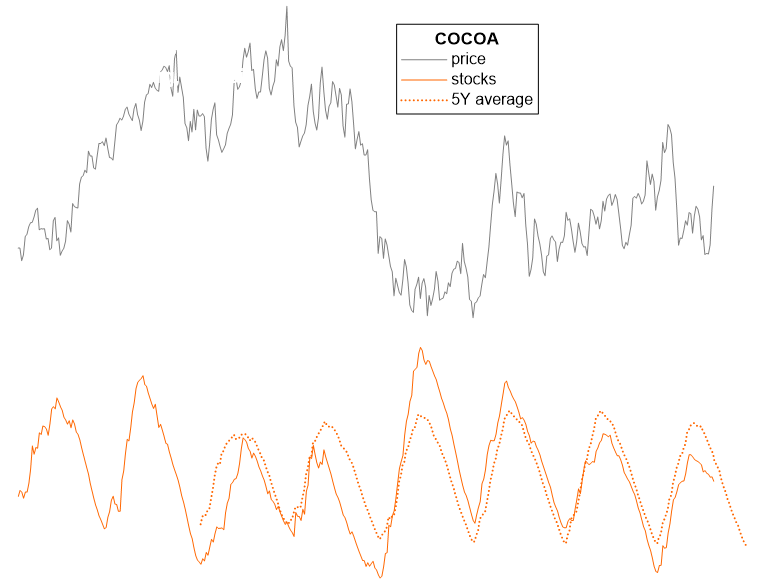 Cocoa futures market Warehouse Stocks/Inventory, this year with 5 year average