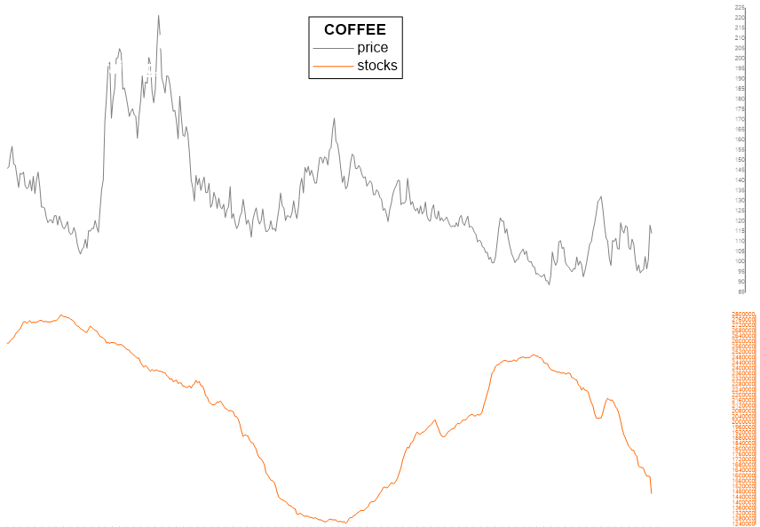 Coffee futures market Warehouse Stocks/Inventory