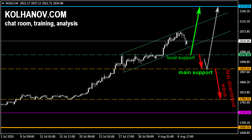 Gold xauusd forecast for this/next week, technical analysis and outlook