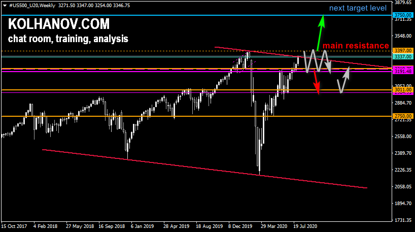 Chart S&P 500 Forecast 2020, Long-term Outlook, Technical Analysis