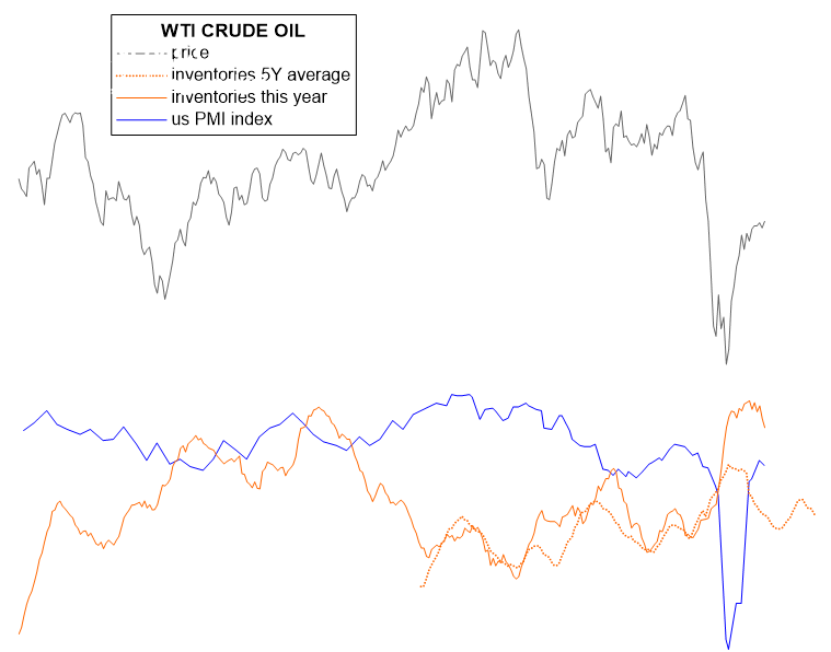 Crude Oil futures market Stocks/Inventory 5 years average with this year