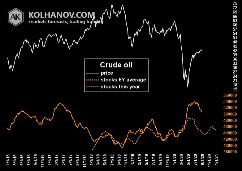 Chart Crude Oil Storage, Inventory