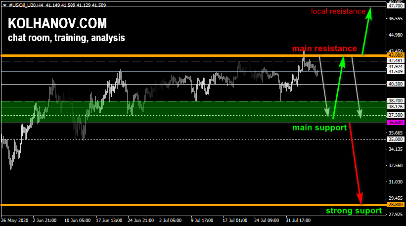 Crude oil futures market forecast for this/next week, technical analysis and outlook