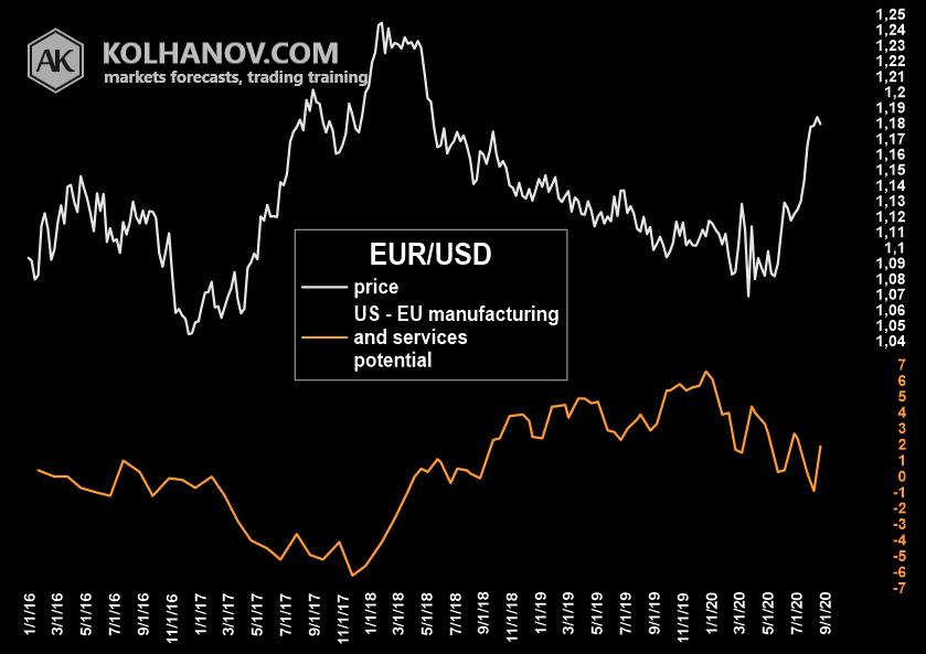 EURUSD fundamental analysis, US - EU PMI