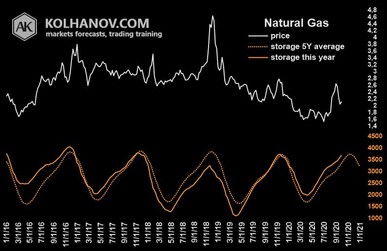 Natural Gas Fundamental Analysis, Ending Stocks, Inventory Chart