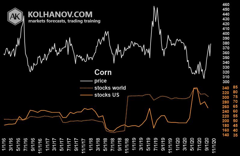 Corn Futures Market Fundamental Analysis Chart Ending Stocks US With World