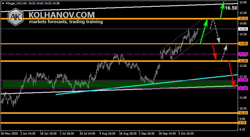 Chart Sugar This/Next Week Forecast, Technical Analysis