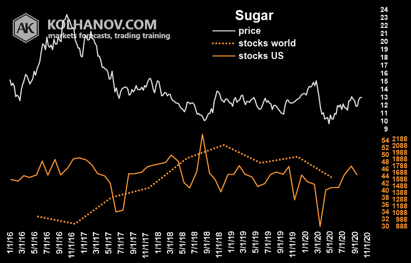Chart Sugar Ending Stocks, Inventory