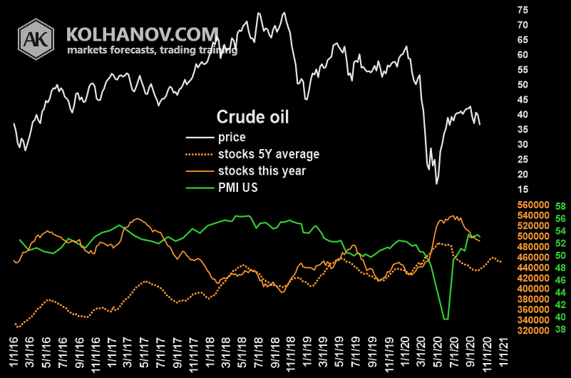 Chart Crude Oil Storage, Inventory