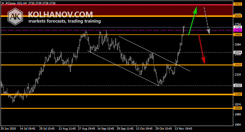 Chart Cocoa This/Next Week Forecast, Technical Analysis