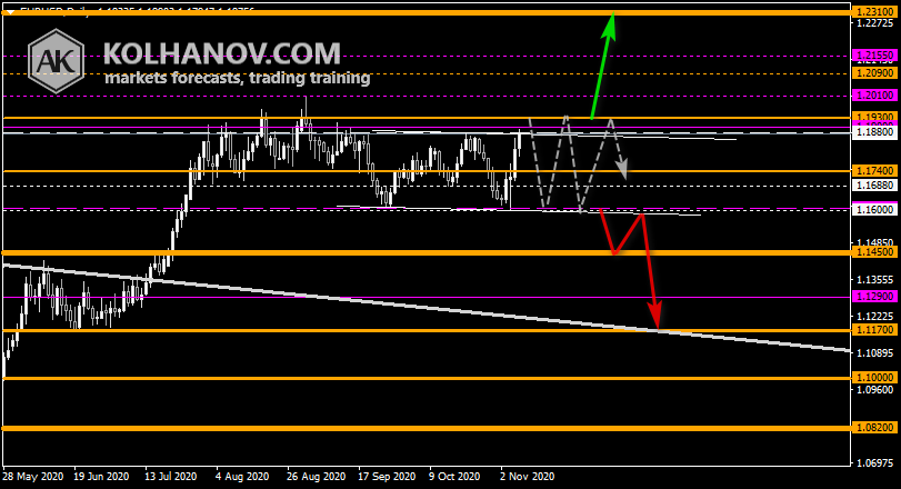 Chart EUR USD Forecast 2020, Long-term Outlook, Technical Analysis