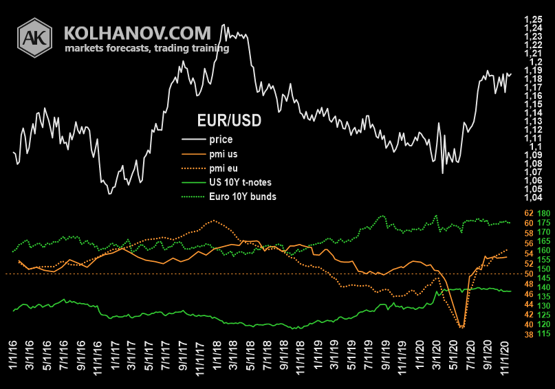 EURUSD fundamental analysis, US - EU PMI
