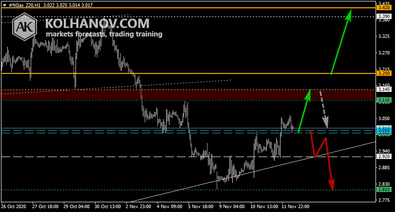 Chart Natural gas This/Next Week Forecast, Technical Analysis