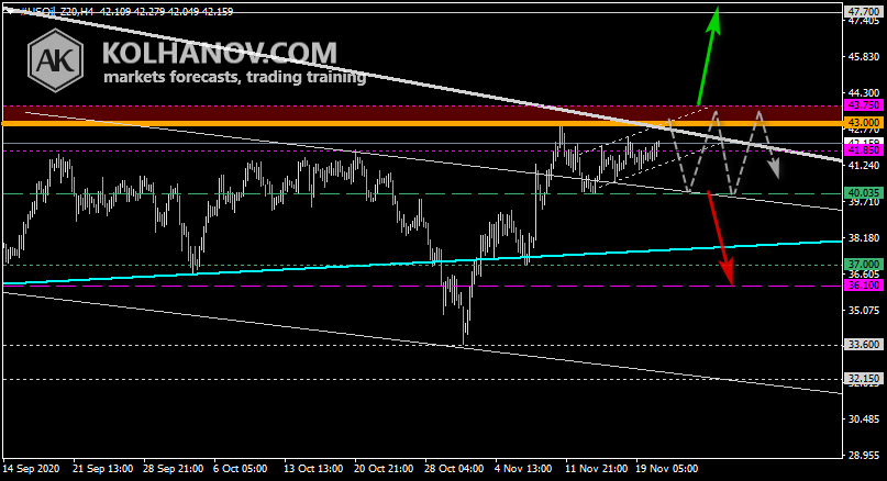 Chart Crude oil This/Next Week Forecast, Technical Analysis