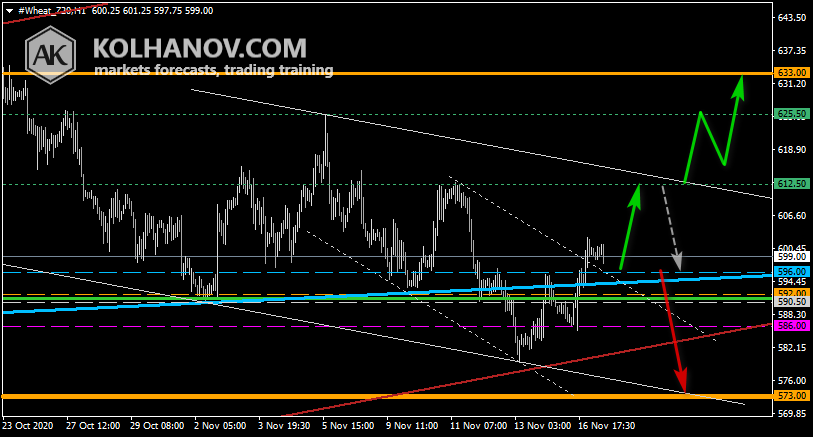 Chart Wheat This/Next Week Forecast, Technical Analysis
