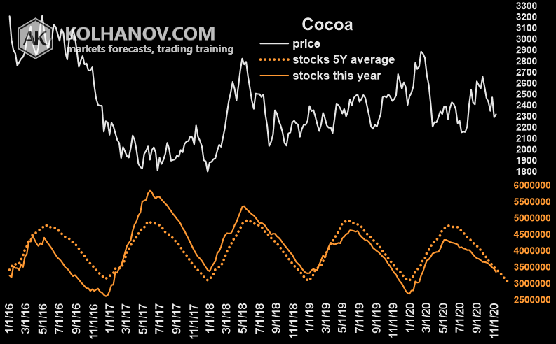 Chart Cocoa Stocks, Inventory