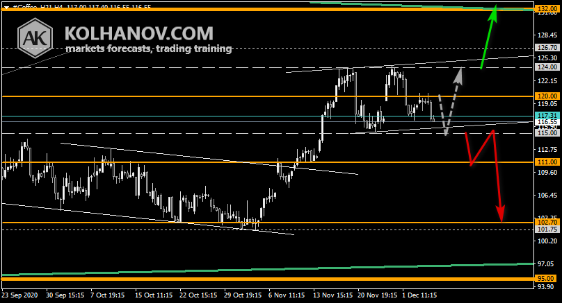 Chart Coffee This/Next Week Forecast, Technical Analysis