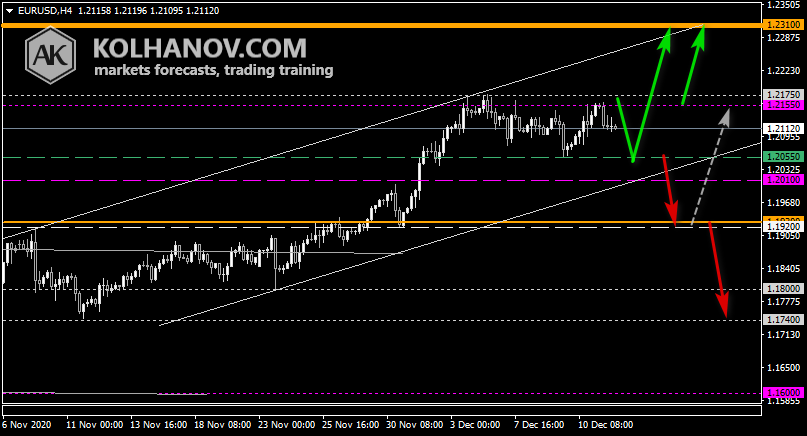 Chart EUR USD This/Next Week Forecast, Technical Analysis