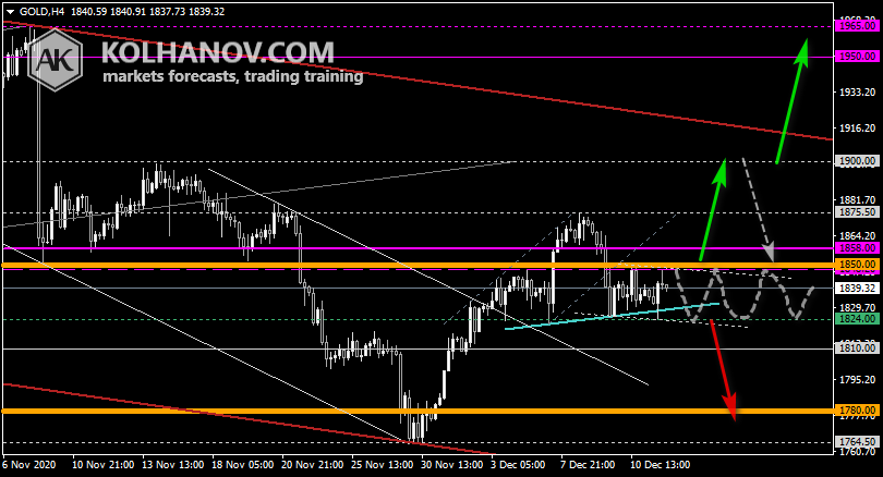 Chart Gold This/Next Week Forecast, Technical Analysis