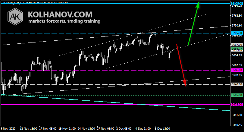 Chart S&P 500 This/Next Week Forecast, Technical Analysis