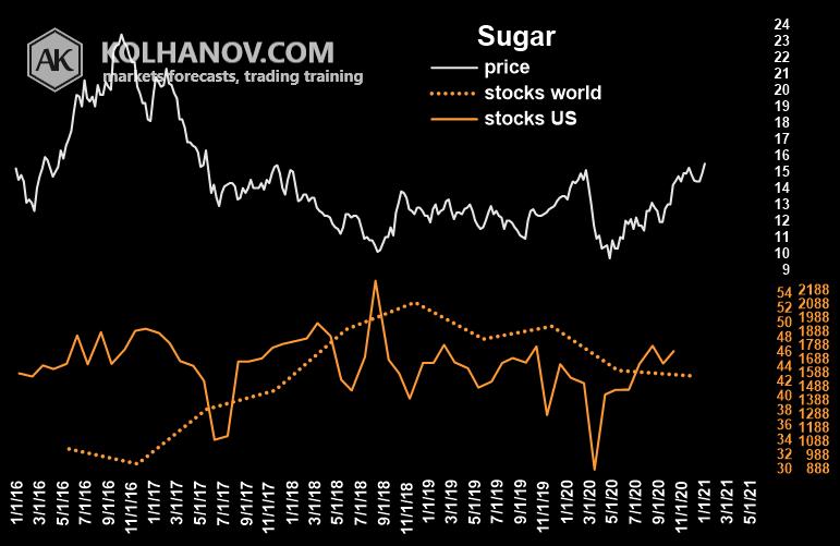Chart Sugar Ending Stocks, Inventory