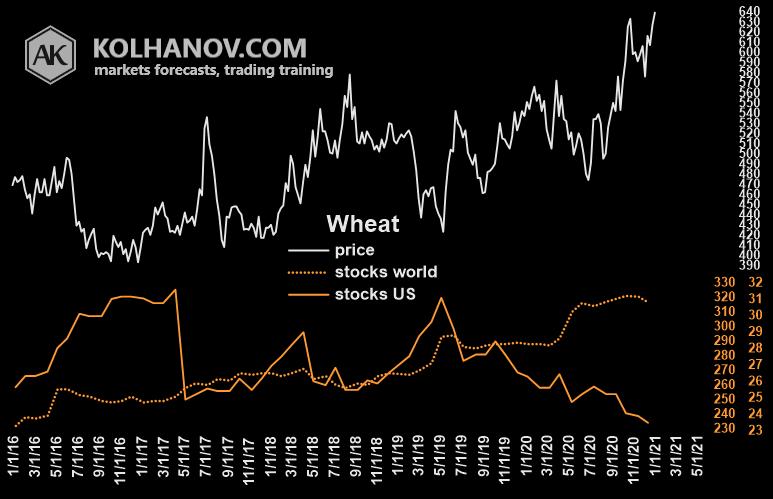 Wheat Market Fundamental Analysis Ending Stocks US With World