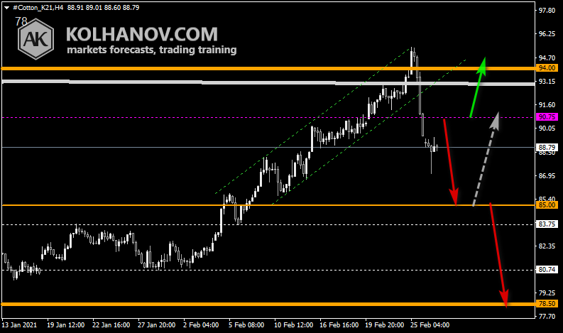 Chart Cotton This/Next Week Forecast, Technical Analysis
