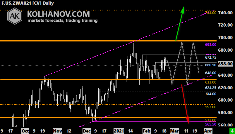 Chart Wheat Forecast 2020, Long-term Outlook, Technical Analysis