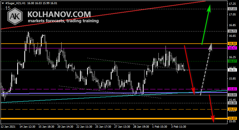 Chart Sugar This/Next Week Forecast, Technical Analysis