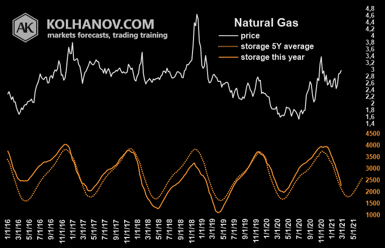 Natural Gas Fundamental Analysis, Ending Stocks, Inventory Chart