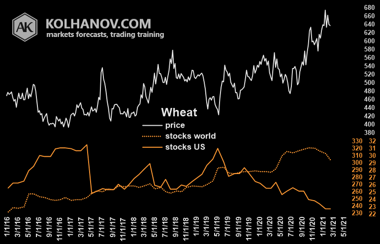 Wheat Market Fundamental Analysis Ending Stocks US With World