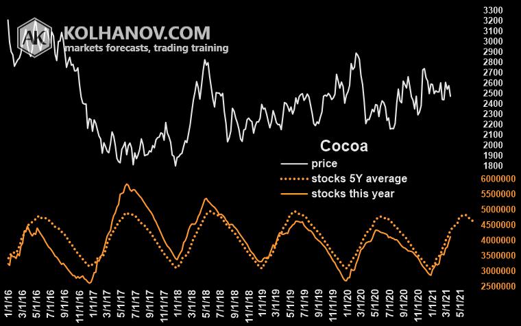 Chart Cocoa Stocks, Inventory