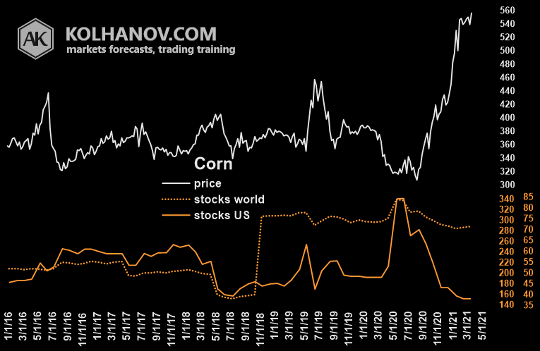 Corn Futures Market Fundamental Analysis Chart Ending Stocks US With World