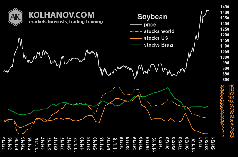 Chart Soybean Ending Stocks, Inventory