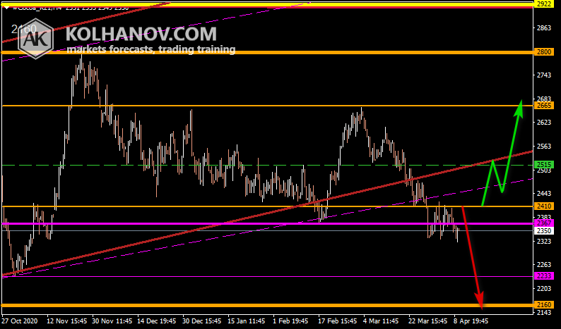 Chart Cocoa Forecast 2020, Long-term Technical Analysis and Outlook