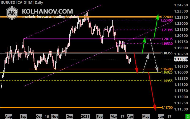 Chart EUR USD Forecast 2020, Long-term Outlook, Technical Analysis